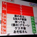 【めざましテレビ】街でよく使われる新語流行語大賞を調査!TOP10を発表!